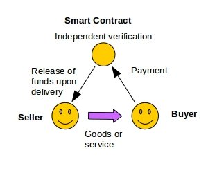 Amazon Smart Contract Example