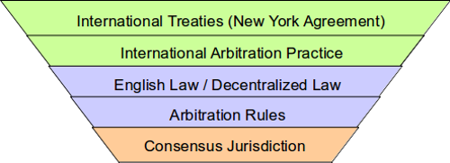 Consensus Jurisdiction Framework