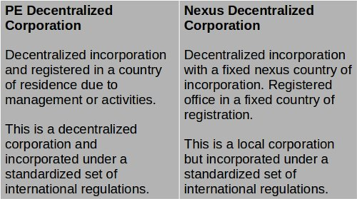 Decentralized Corporation Nexus