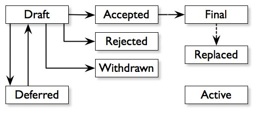 what is decentralized law creation process
