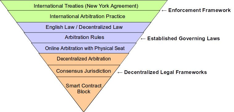 what is the decentralized law framework