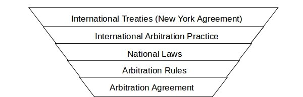 International Arbitration Framework