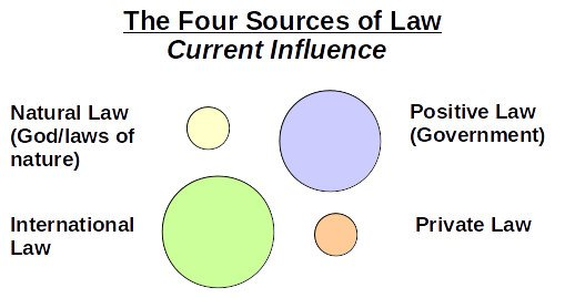 Private Decentralized Law - Current Influence
