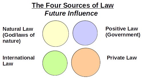 Private Decentralized Law - Future Influence