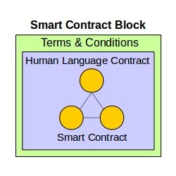 what is a decentralized smart contract block