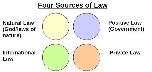The Four Main Sources of Law